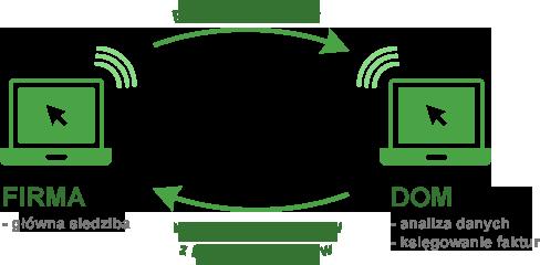 SKP mała księgowość, to możliwość przesyłania danych z jednej lokalizacji do drugiej - schemat